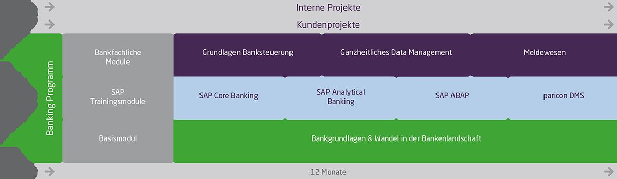 Banking Programm Zusatzmodule