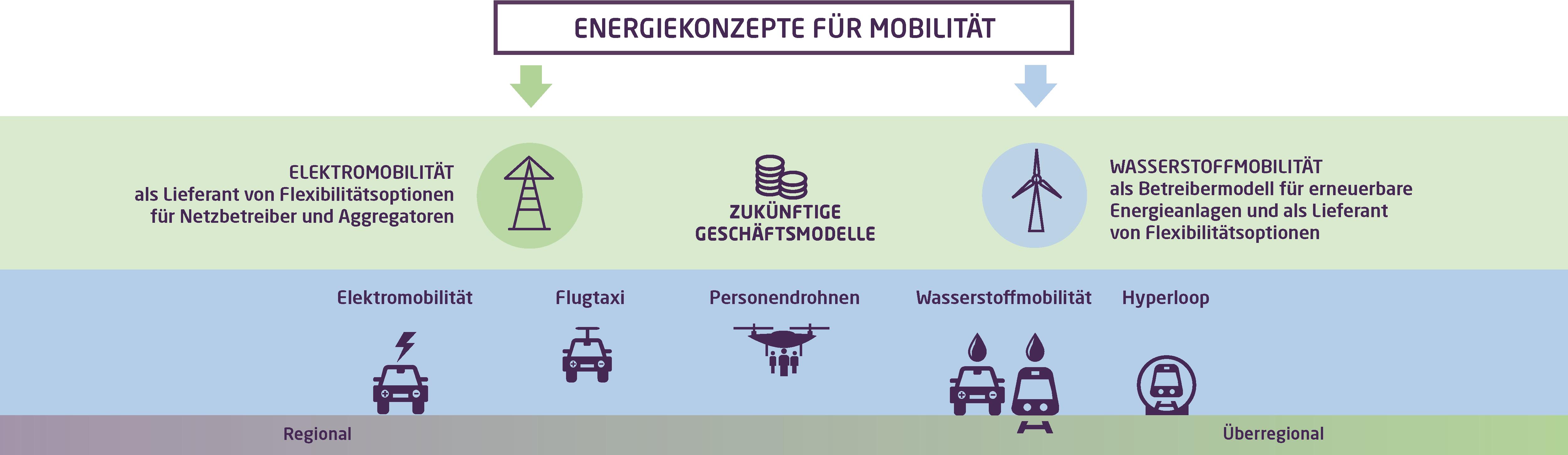 Die Grafik zeigt, eine Übersicht verschiedener Energiekonzepte, die bei der Mobilität in Zukunft eine tragende Rolle einnehmen könnten.