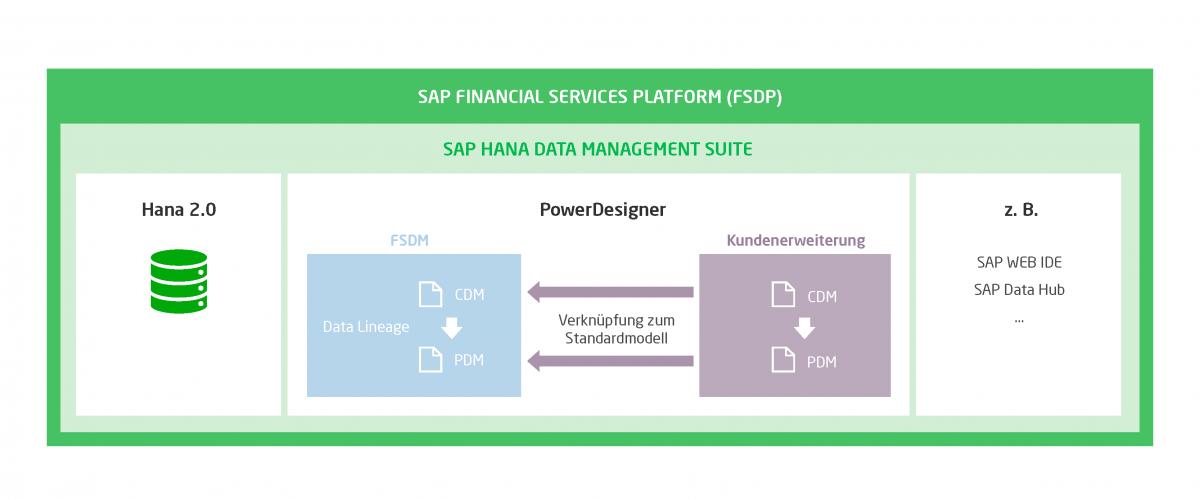 Das Schaubild zeigt die Einbindung des SAP PowerDesigner in der SAP FSDP