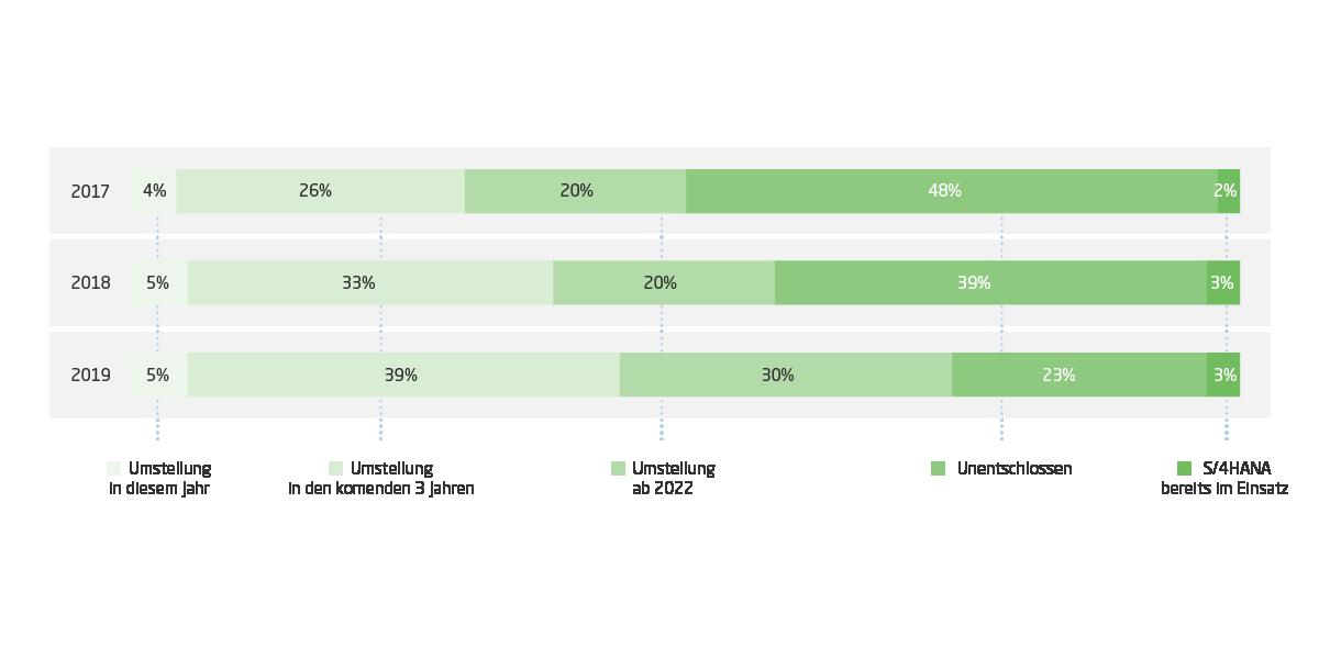 Die Grafik zeigt den aktuellen Umstellungsgrad auf S/4HANA. Hierzu wurden 244 CIOs aus Deutschland, Österreich und der Schweiz befragt.