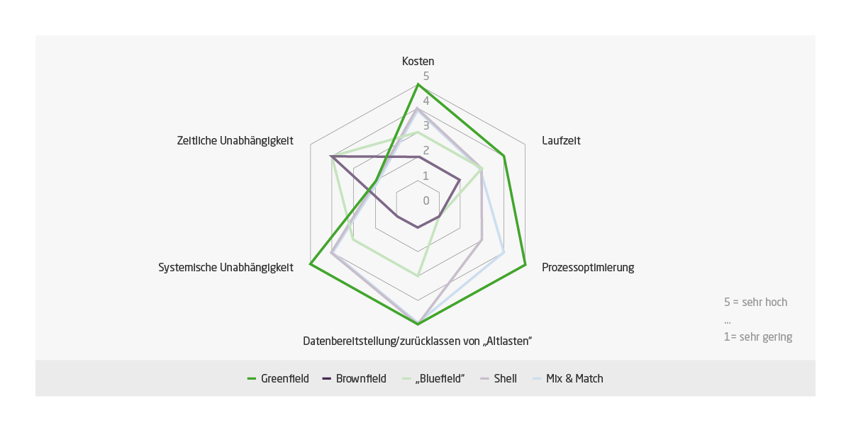 Die Grafik zeigt eine ungefähre Einschätzung der Implementierungsansätze in Bezug auf die verschiedenen Kriterien der Implementierung.