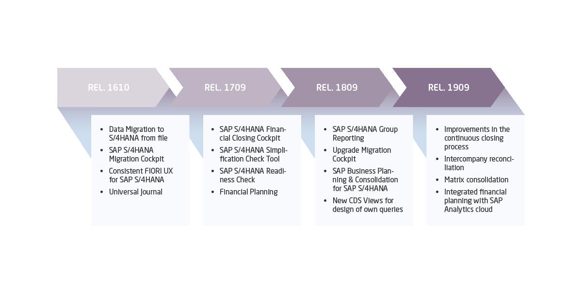 Die Grafik zeigt die Key-Funktionalitäten im Bereich Finance & Controlling der einzelnen S/4HANA Releases