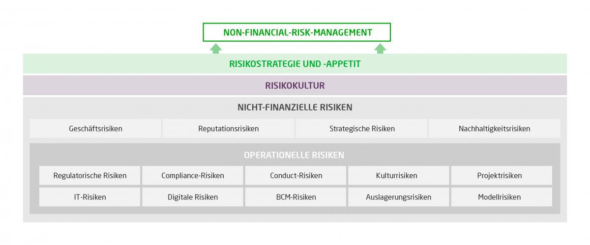 Das Schaubild zeigt eine Übersicht der operationellen und nicht-finanziellen Risiken.