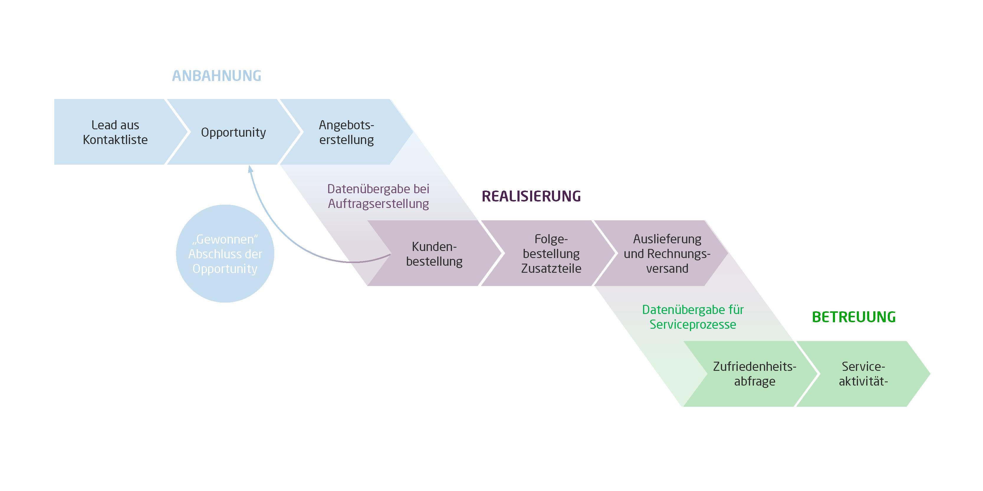 Das Schaubild zeigt einen beispielhaften Prozessablauf, bei dem verschiedene CRM- und ERP-Funktionen zum Einsatz kommen