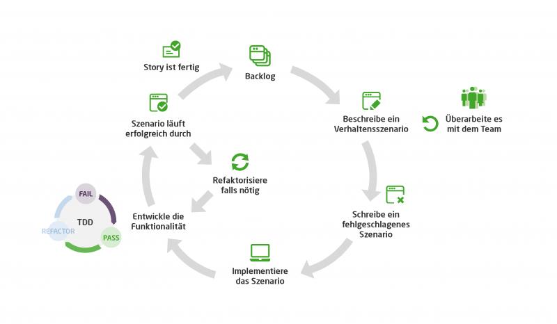 Die Grafik zeigt den BDD Prozessablauf