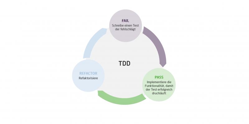 Die Grafik zeigt den TDD Prozessablauf