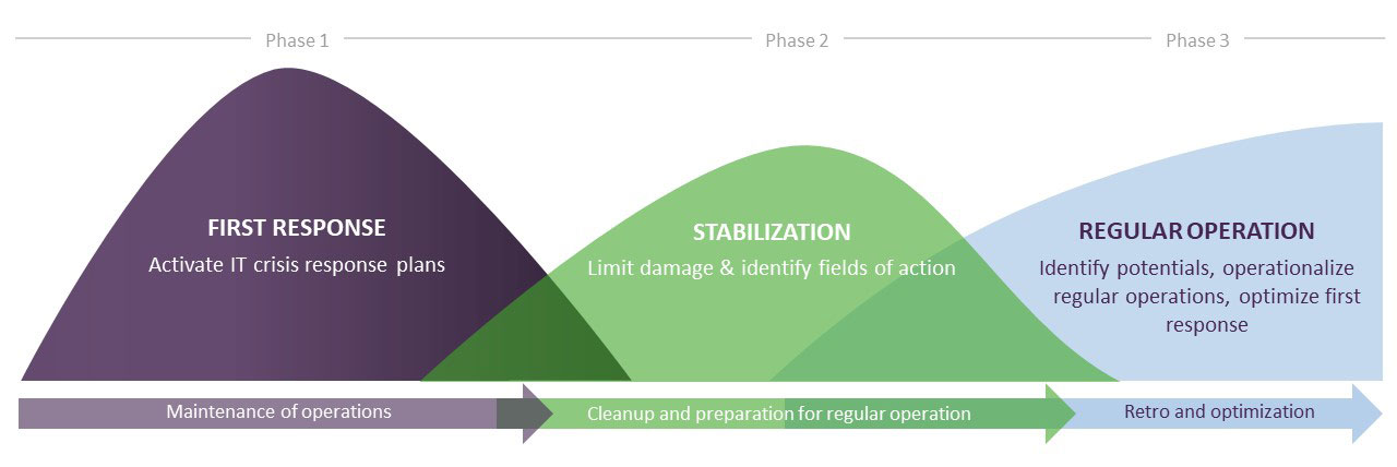 IT Resilience in 3 Phases